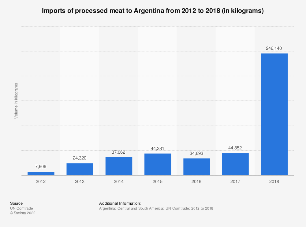 Statistic: Imports of processed meat to Argentina from 2012 to 2018 (in kilograms) | Statista