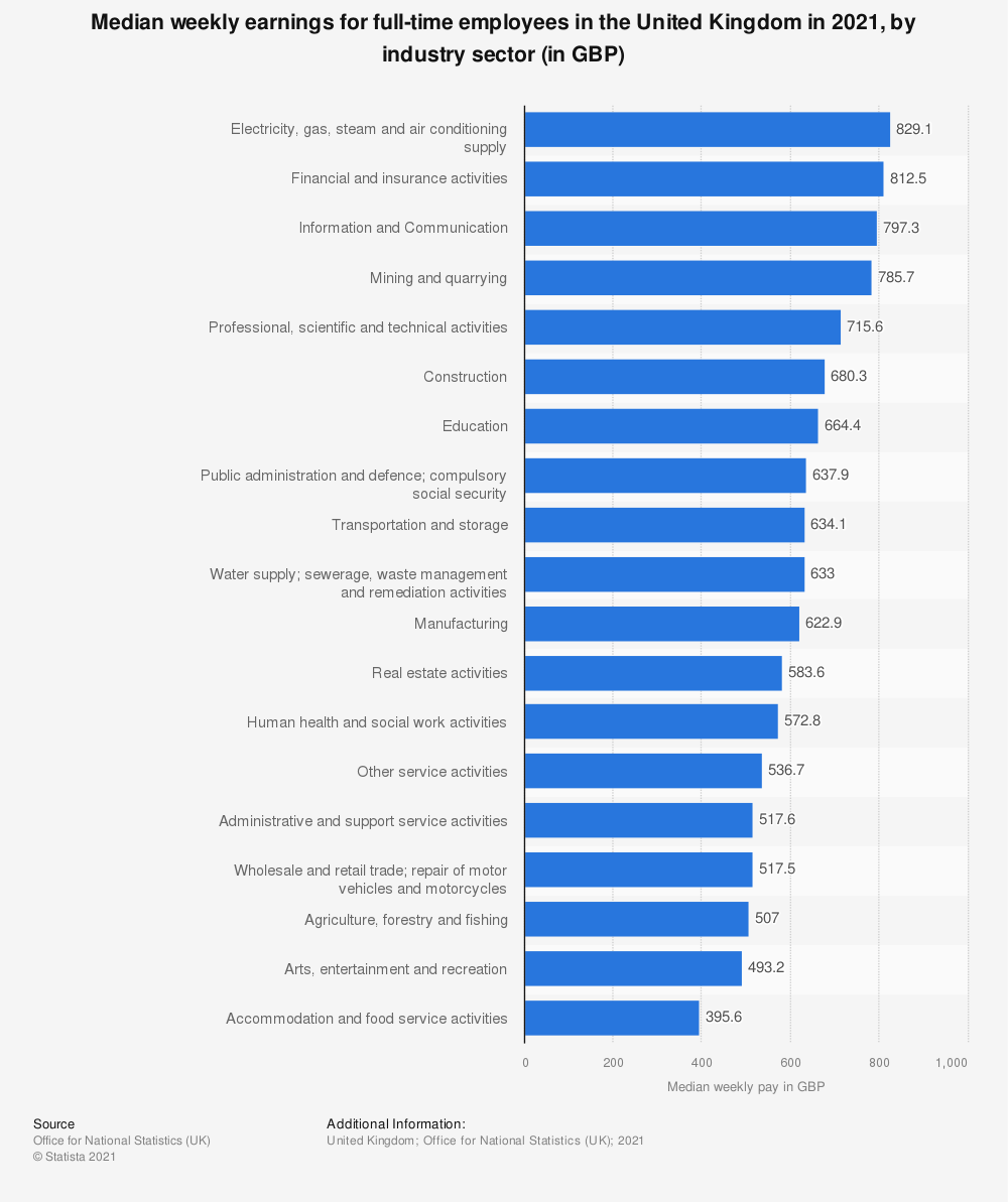 Statistic: Median weekly earnings for full-time employees in the United Kingdom in 2020, by industry sector (in GBP) | Statista