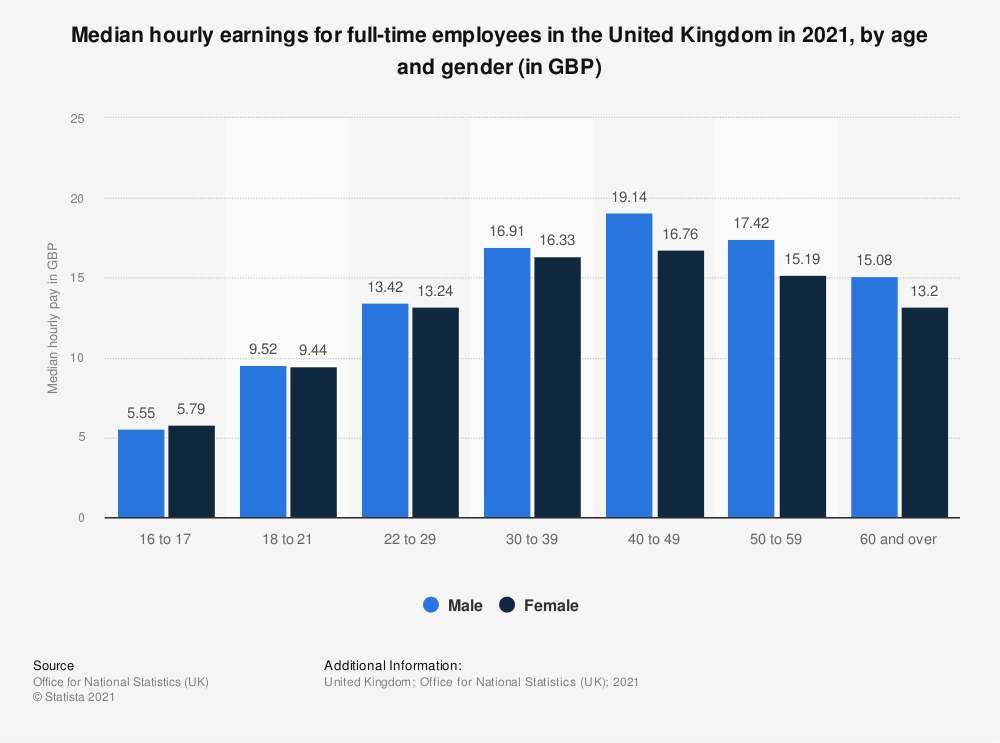 Statistic: Median hourly earnings for full-time employees in the United Kingdom in 2020, by age and gender (in GBP) | Statista