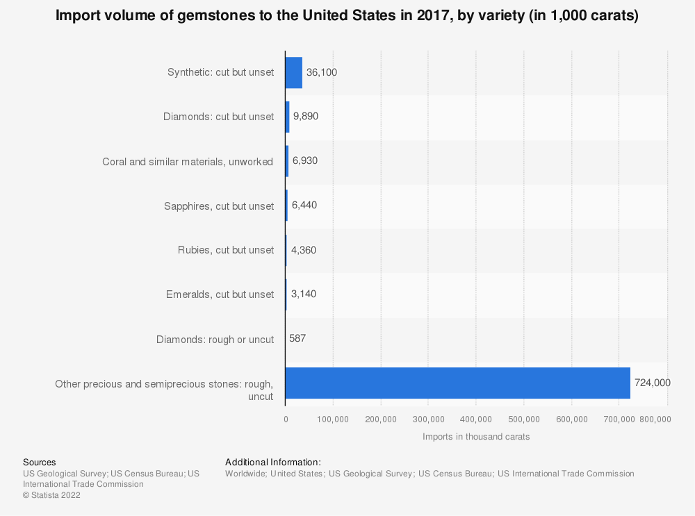 Statistic: Import volume of gemstones to the United States in 2016, by variety (in 1,000 carats) | Statista
