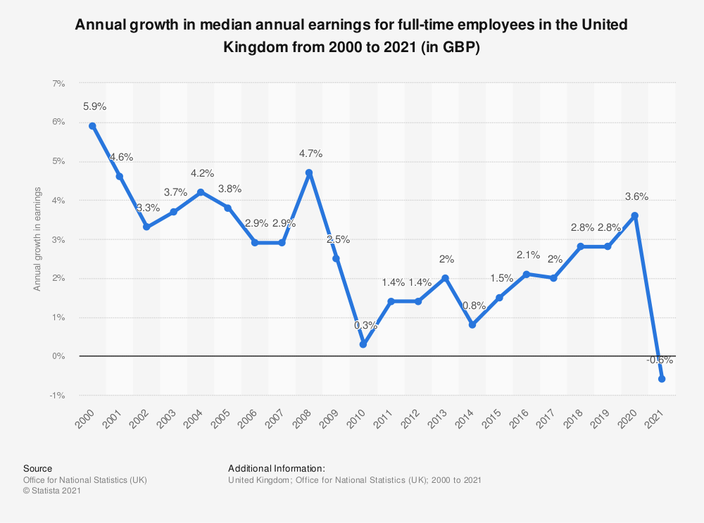 Statistic: Annual growth in median annual earnings for full-time employees in the United Kingdom from 2000 to 2020 (in GBP) | Statista