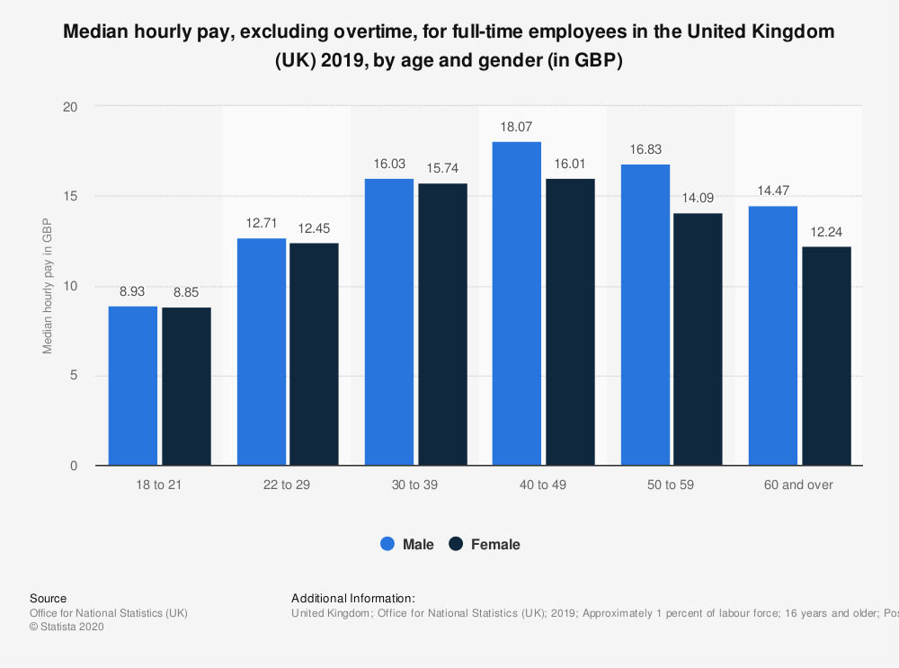 Statistic: Median hourly pay, excluding overtime, for full-time employees in the United Kingdom (UK) 2019, by age and gender (in GBP) | Statista