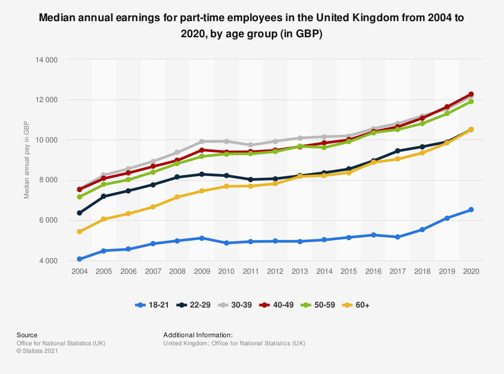 Statistic: Gross median annual pay for employees in the United Kingdom (UK) 2019, by age (in GBP) | Statista
