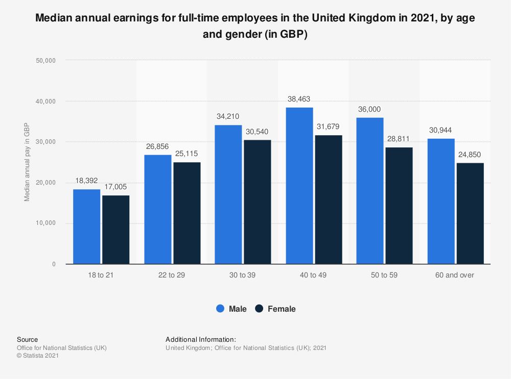Statistic: Gross median annual pay for employees in the United Kingdom (UK) 2018, by age and gender (in GBP) | Statista