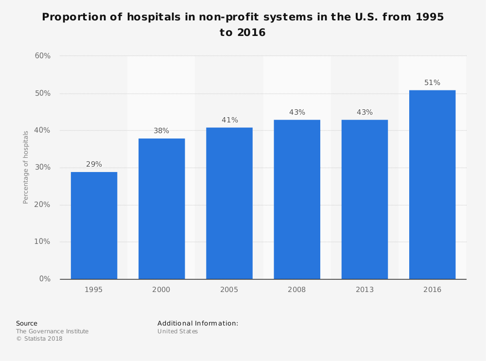Statistic: Proportion of hospitals in non-profit systems in the U.S. from 1995 to 2016 | Statista