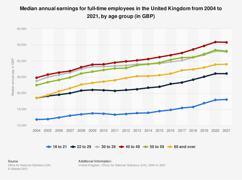 Statistic: Gross median annual pay for full-time employees in the United Kingdom (UK) 2019, by age (in GBP)* | Statista