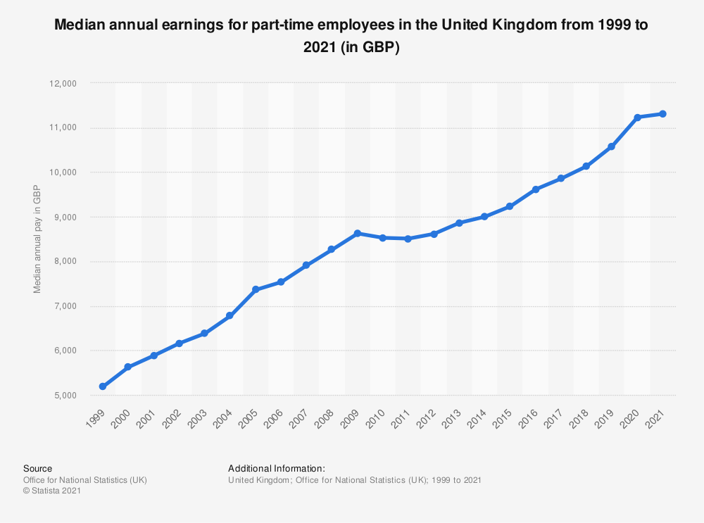 Statistic: Gross median annual pay for part-time employees in the United Kingdom (UK) 2019, by age (in GBP) | Statista