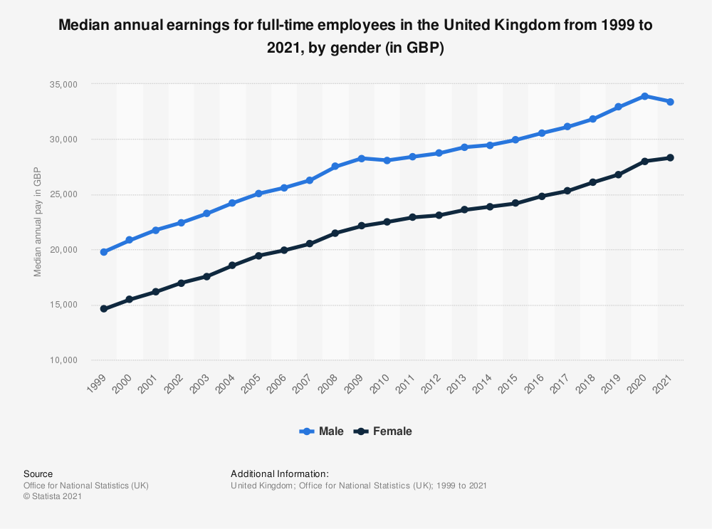 Statistic: Median annual earnings for full-time employees in the United Kingdom from 1999 to 2020 (in GBP), by gender | Statista