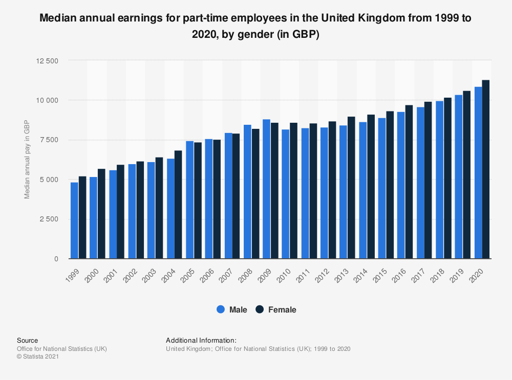Statistic: Gross median annual pay for part-time employees in the United Kingdom (UK) 2019, by age and gender (in GBP) | Statista