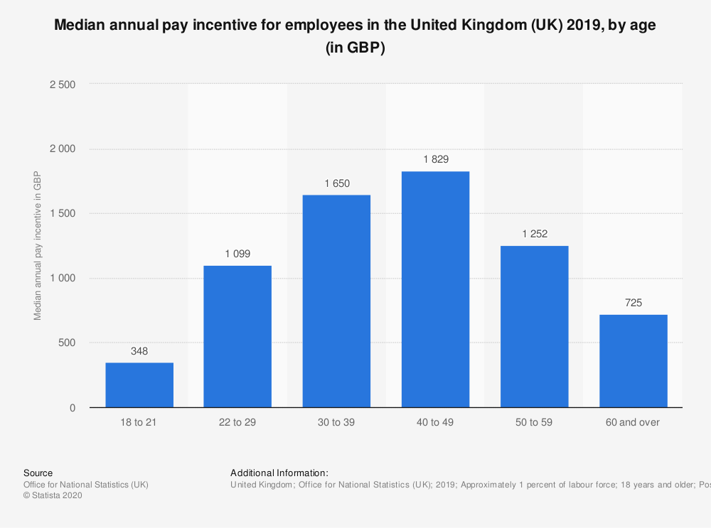Statistic: Median annual pay incentive for employees in the United Kingdom (UK) 2019, by age (in GBP)   Statista