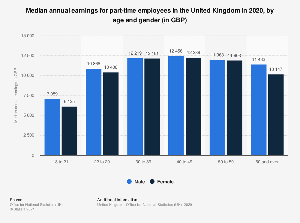 Statistic: Median annual pay incentive for employees in the United Kingdom (UK) 2018, by age and gender (in GBP) | Statista