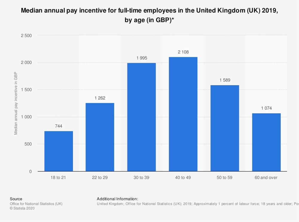 Statistic: Median annual pay incentive for full-time employees in the United Kingdom (UK) 2019, by age (in GBP)* | Statista