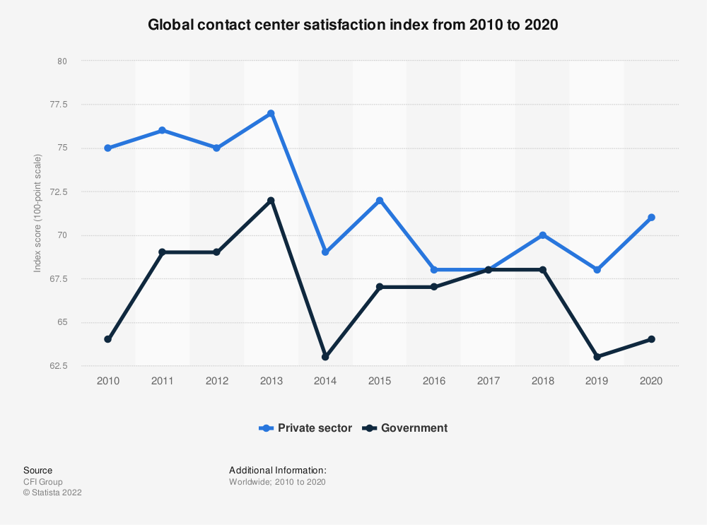 Statistic: Global contact center satisfaction index from 2010 to 2018 | Statista