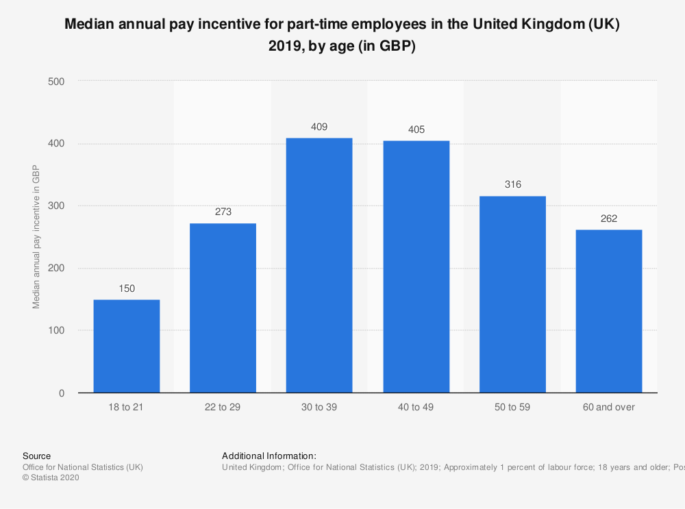 Statistic: Median annual pay incentive for part-time employees in the United Kingdom (UK) 2018, by age (in GBP) | Statista