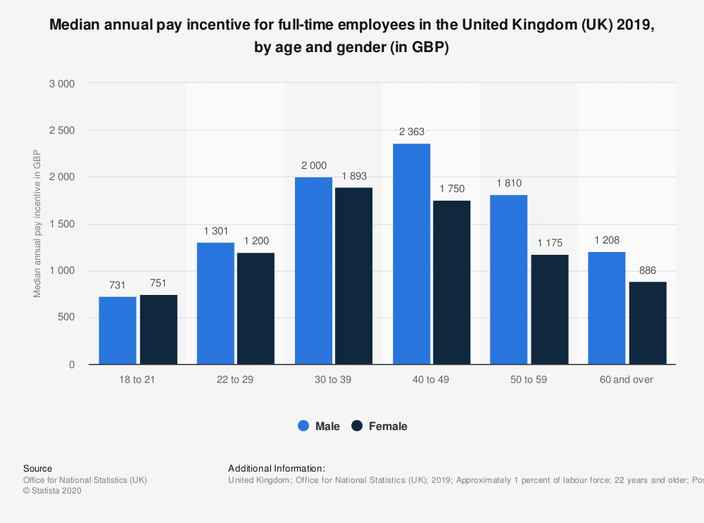 Statistic: Median annual pay incentive for full-time employees in the United Kingdom (UK) 2019, by age and gender (in GBP) | Statista