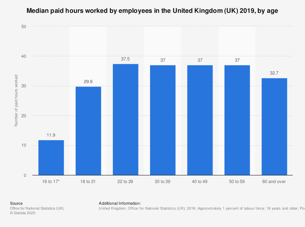 Statistic: Median paid hours worked by employees in the United Kingdom (UK) 2018, by age | Statista