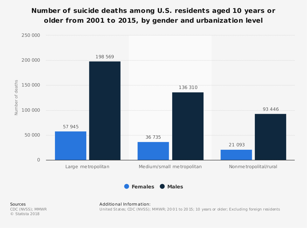 Statistic: Number of suicide deaths among U.S. residents aged 10 years or older from 2001 to 2015, by gender and urbanization level   Statista