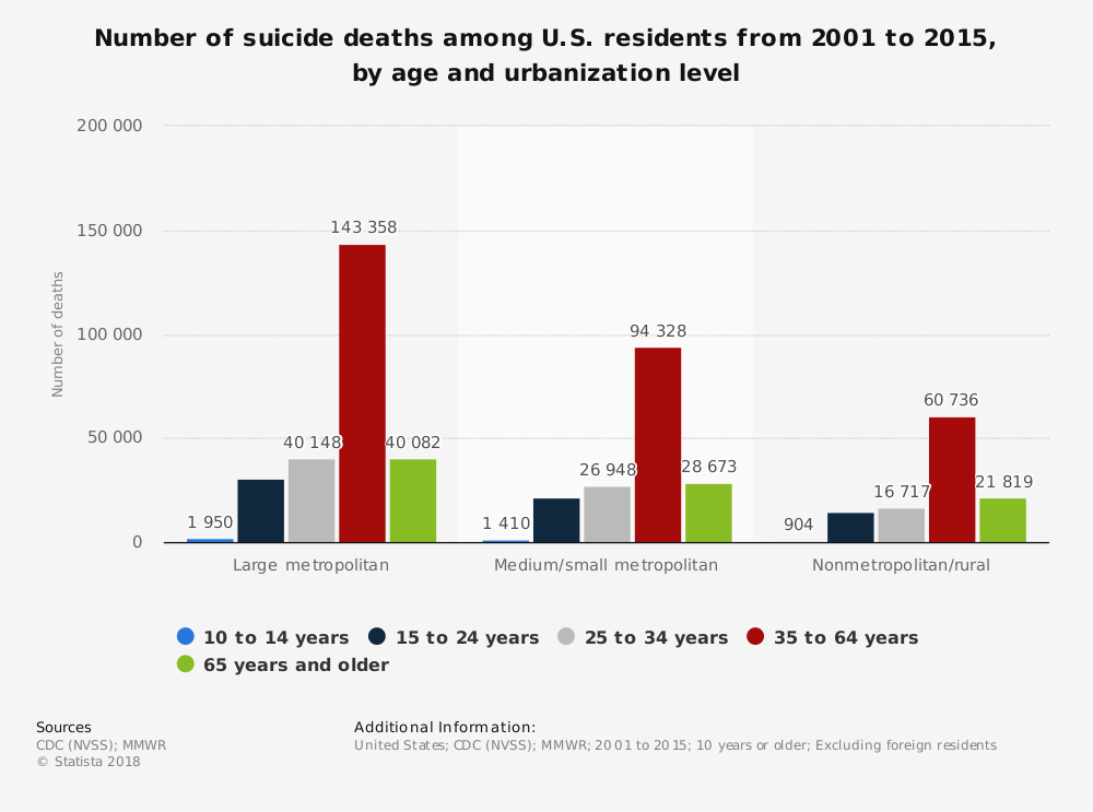 Statistic: Number of suicide deaths among U.S. residents from 2001 to 2015, by age and urbanization level | Statista