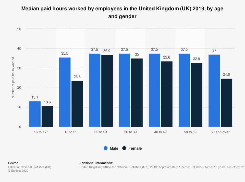 Statistic: Median paid hours worked by employees in the United Kingdom (UK) 2018, by age and gender | Statista
