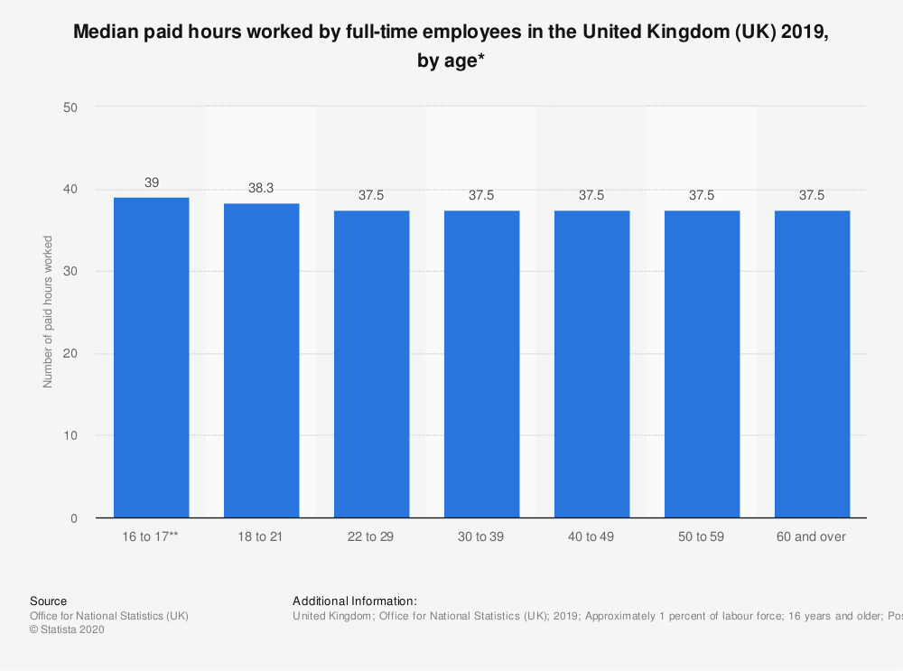 Statistic: Median paid hours worked by full-time employees in the United Kingdom (UK) 2018, by age* | Statista