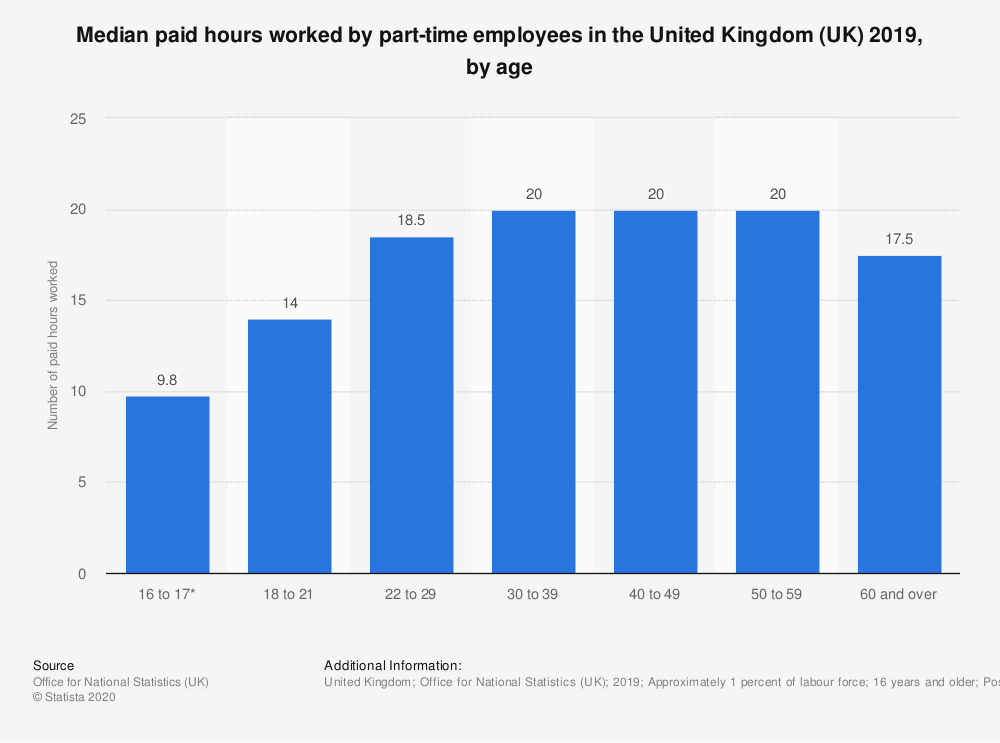 Statistic: Median paid hours worked by part-time employees in the United Kingdom (UK) 2018, by age | Statista