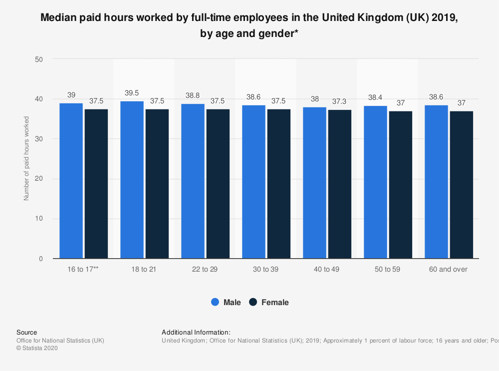 Statistic: Median paid hours worked by full-time employees in the United Kingdom (UK) 2018, by age and gender* | Statista