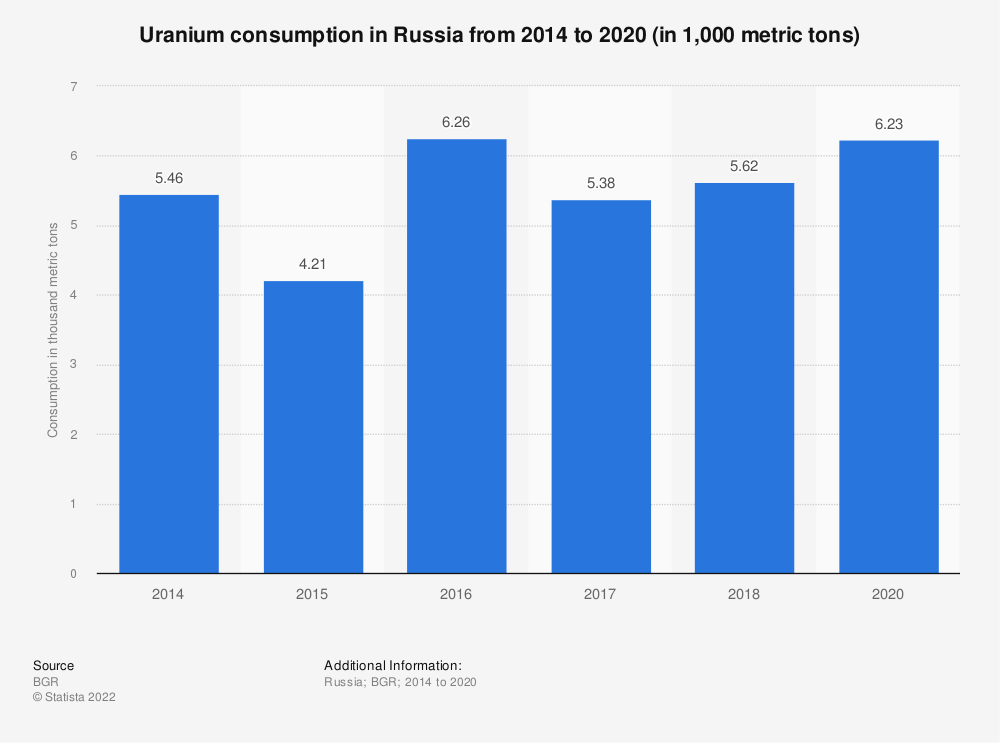 Statistic: Uranium consumption in Russia from 2014 to 2016 (in 1,000 metric tons) | Statista