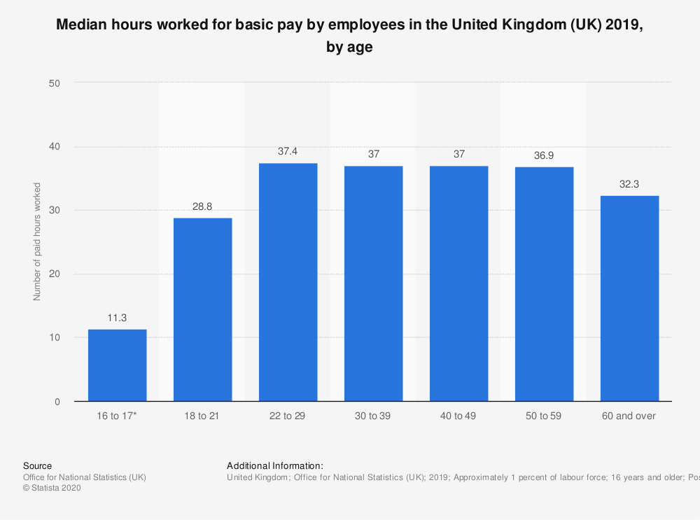 Statistic: Median hours worked for basic pay by employees in the United Kingdom (UK) 2019, by age | Statista