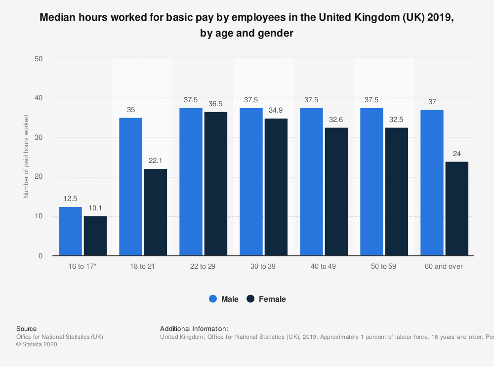 Statistic: Median hours worked for basic pay by employees in the United Kingdom (UK) 2018, by age and gender  | Statista
