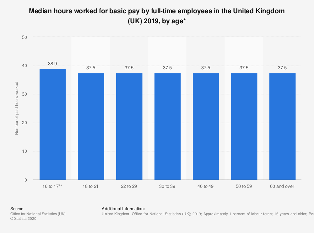 Statistic: Median hours worked for basic pay by full-time employees in the United Kingdom (UK) 2018, by age* | Statista
