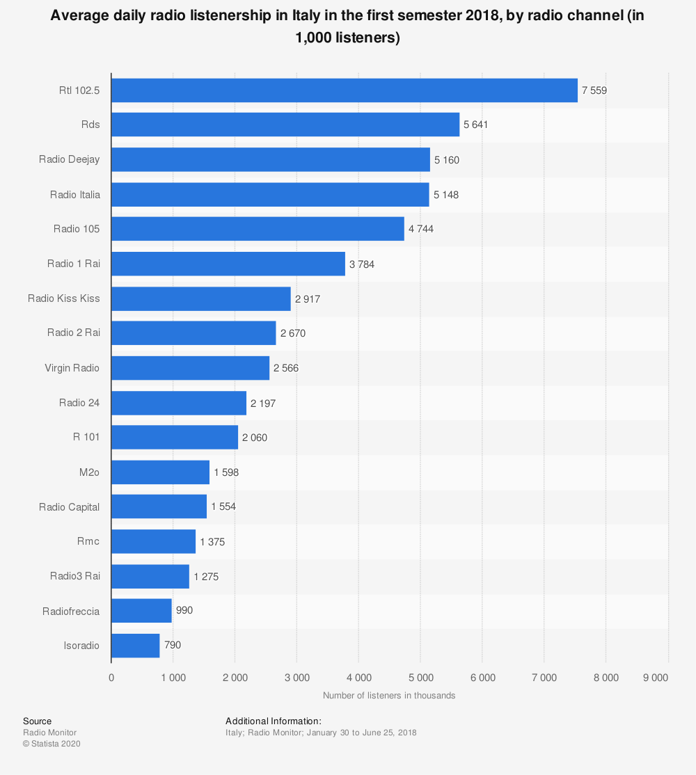 Statistic: Average daily radio listenership in Italy in the first semester 2018, by radio channel (in 1,000 listeners)   Statista