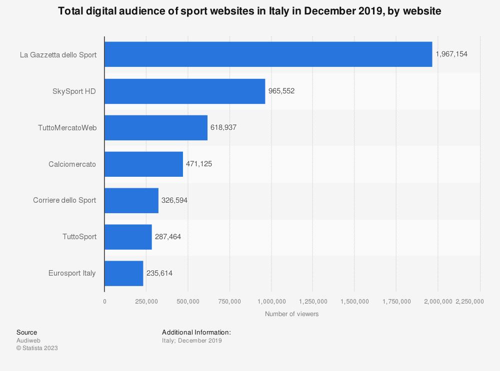 Statistic: Total digital audience of sport websites in Italy in December 2019, by website | Statista