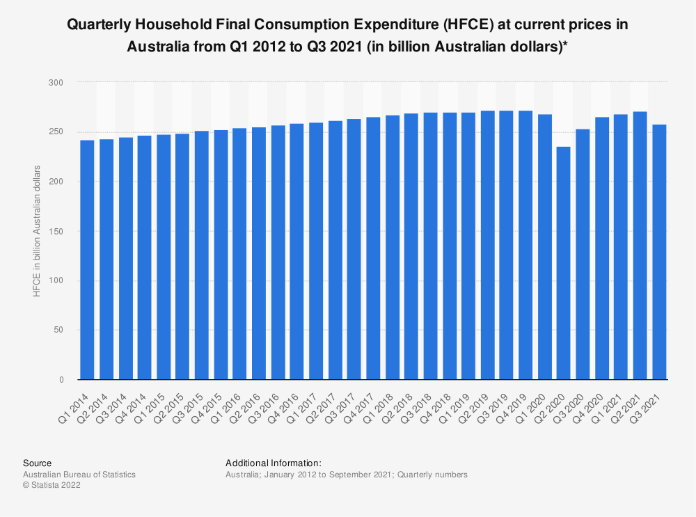 Statistic: Quarterly Household Final Consumption Expenditure (HFCE) at current prices in Australia from Q3 2010 to Q3 2017 (in million Australian dollars)* | Statista