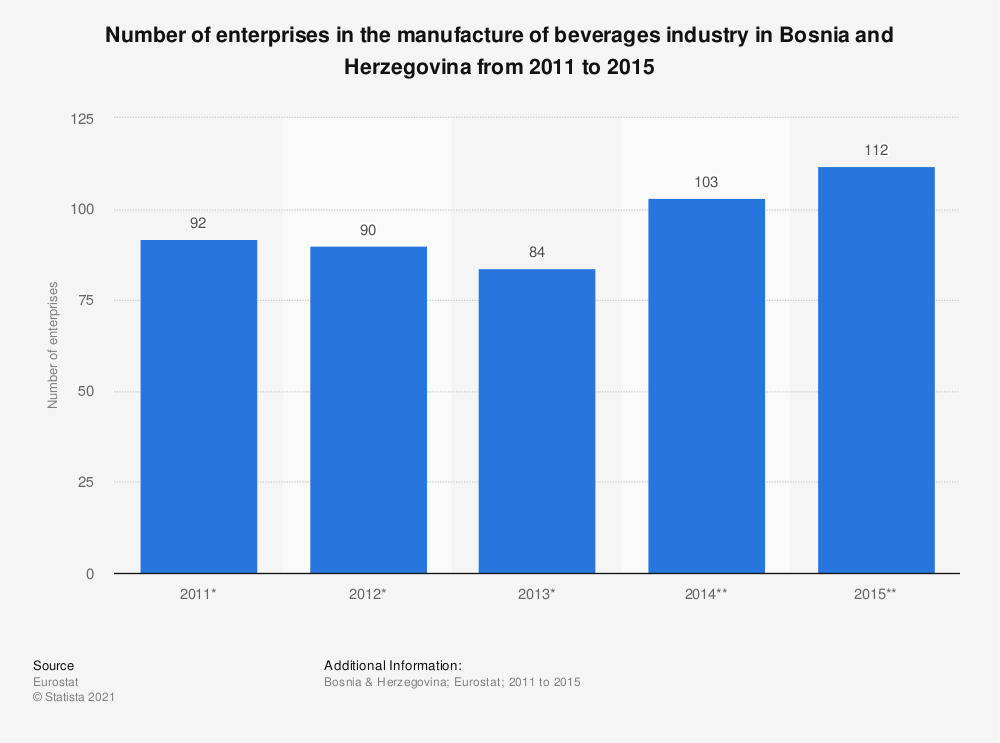 Statistic: Number of enterprises in the manufacture of beverages industry in Bosnia and Herzegovina from 2011 to 2015 | Statista