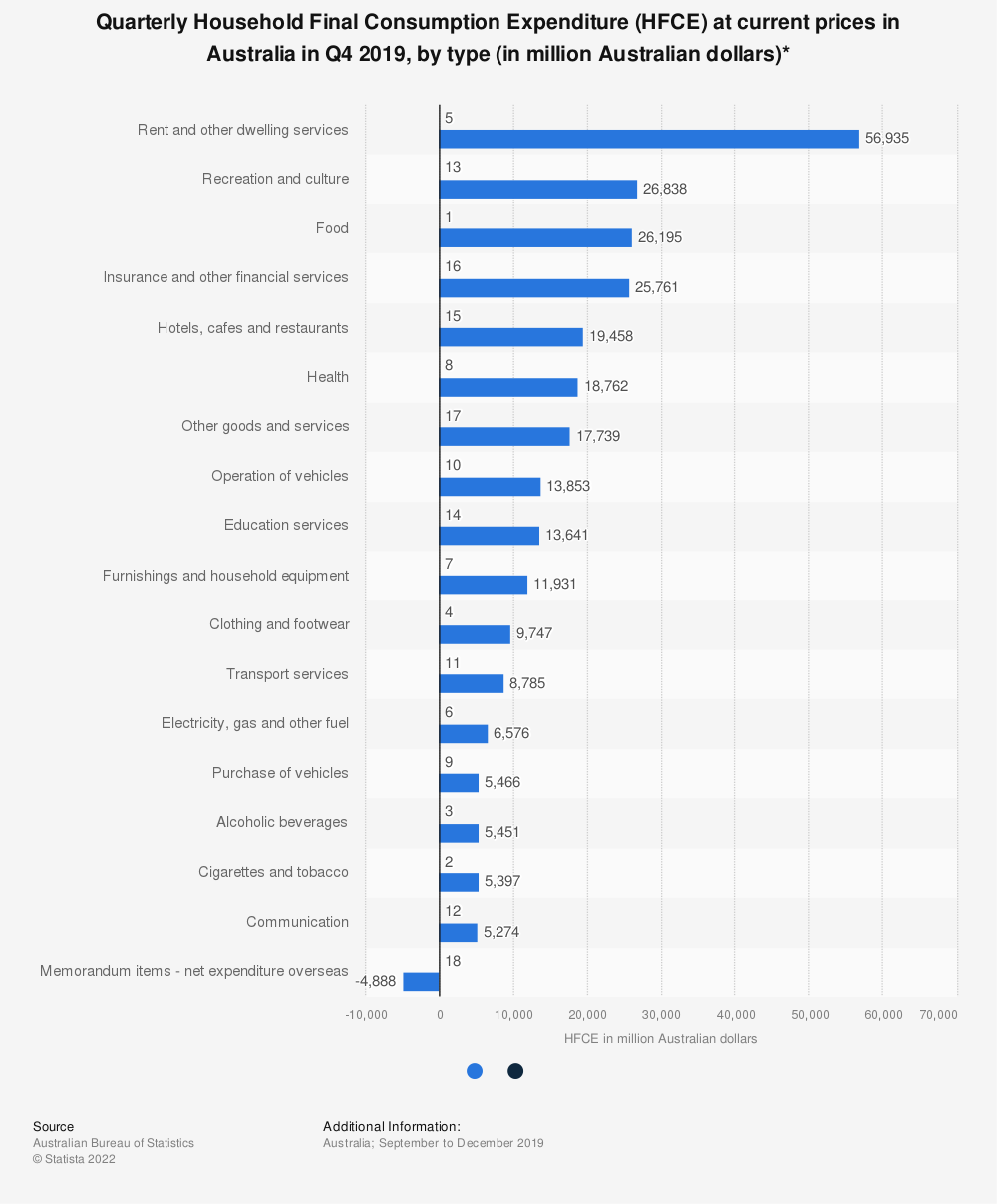 Statistic: Quarterly Household Final Consumption Expenditure (HFCE) at current prices in Australia in Q4 2019, by type (in million Australian dollars)* | Statista