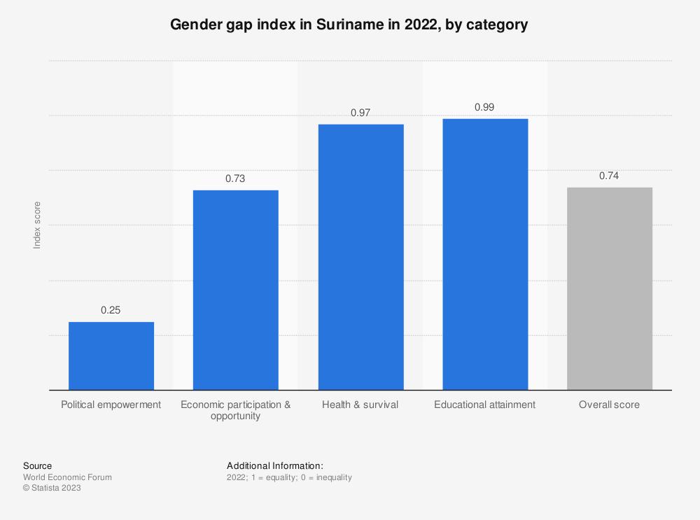 Statistic: Gender gap index in Suriname in 2018, by category | Statista
