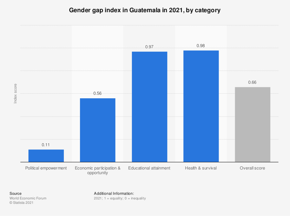 Statistic: Gender gap index in Guatemala in 2018, by category | Statista