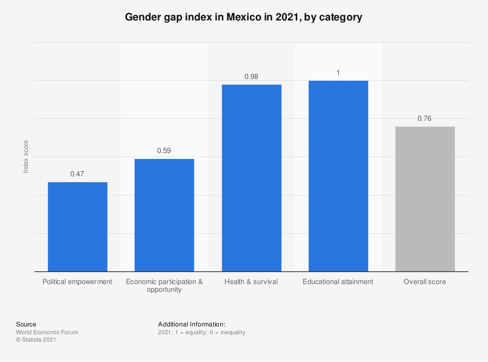Statistic: Gender gap index in Mexico in 2018, by category | Statista