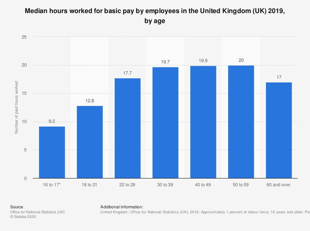 Statistic: Median hours worked for basic pay by employees in the United Kingdom (UK) 2018, by age | Statista