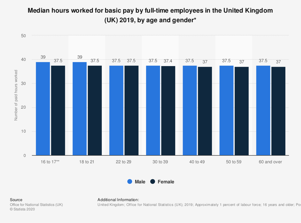 Statistic: Median hours worked for basic pay by full-time employees in the United Kingdom (UK) 2018, by age and gender* | Statista