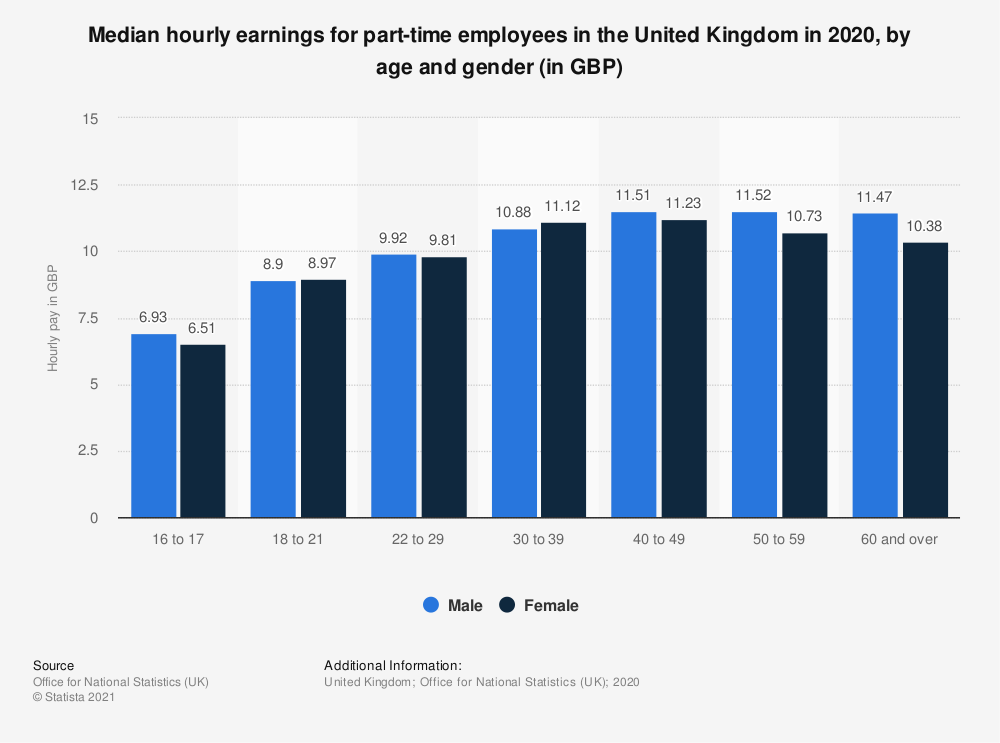 Statistic: Median hourly earnings for part-time employees in the United Kingdom in 2020, by age and gender (in GBP) | Statista