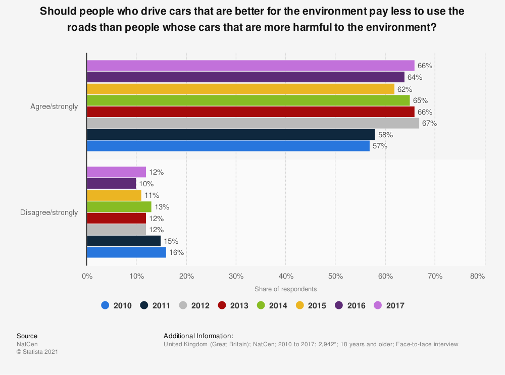Statistic: Should people who drive cars that are better for the environment pay less to use the roads than people whose cars that are more harmful to the environment? | Statista