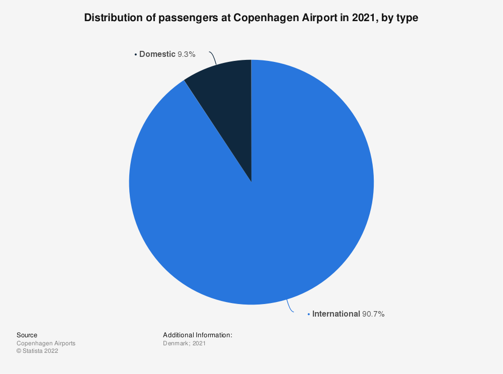 Statistic: Distribution of international and domestic passengers at Copenhagen Airport in 2018 | Statista