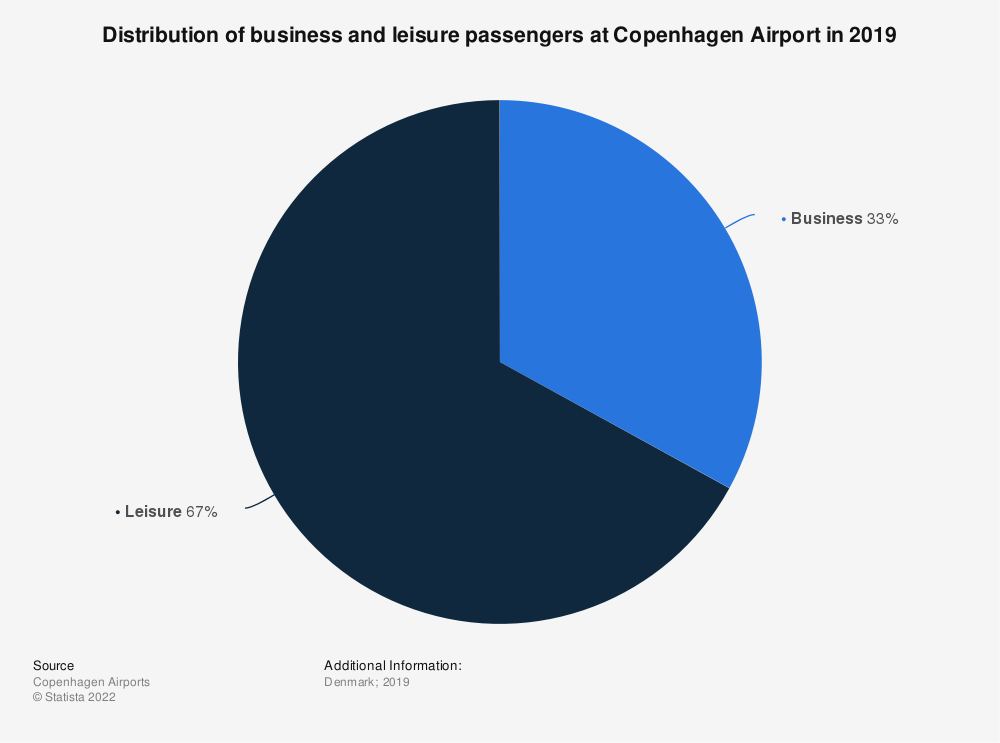 Statistic: Distribution of business and leisure passengers at Copenhagen Airport in 2019 | Statista
