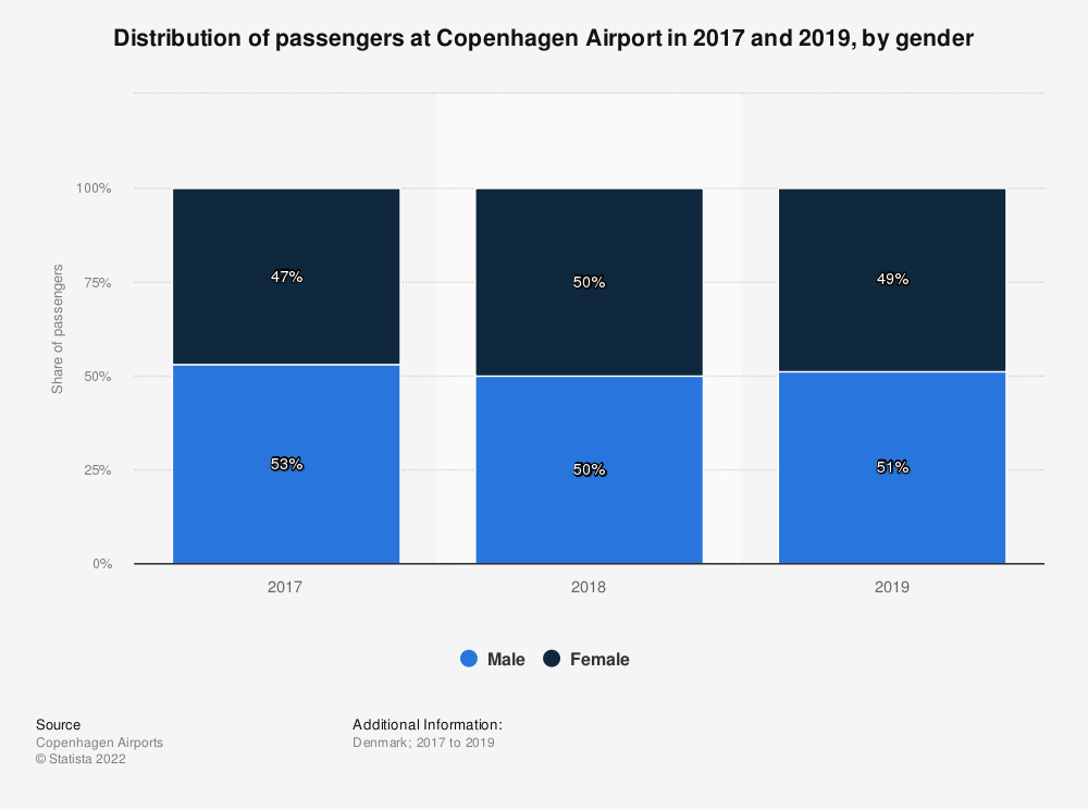 Statistic: Distribution of passengers at Copenhagen Airport in 2017 and 2019, by gender | Statista