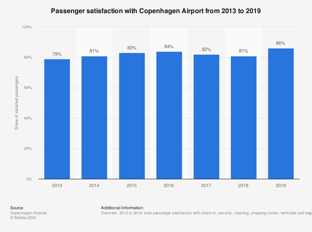 Statistic: Passenger satisfaction with Copenhagen Airport from 2013 to 2019 | Statista