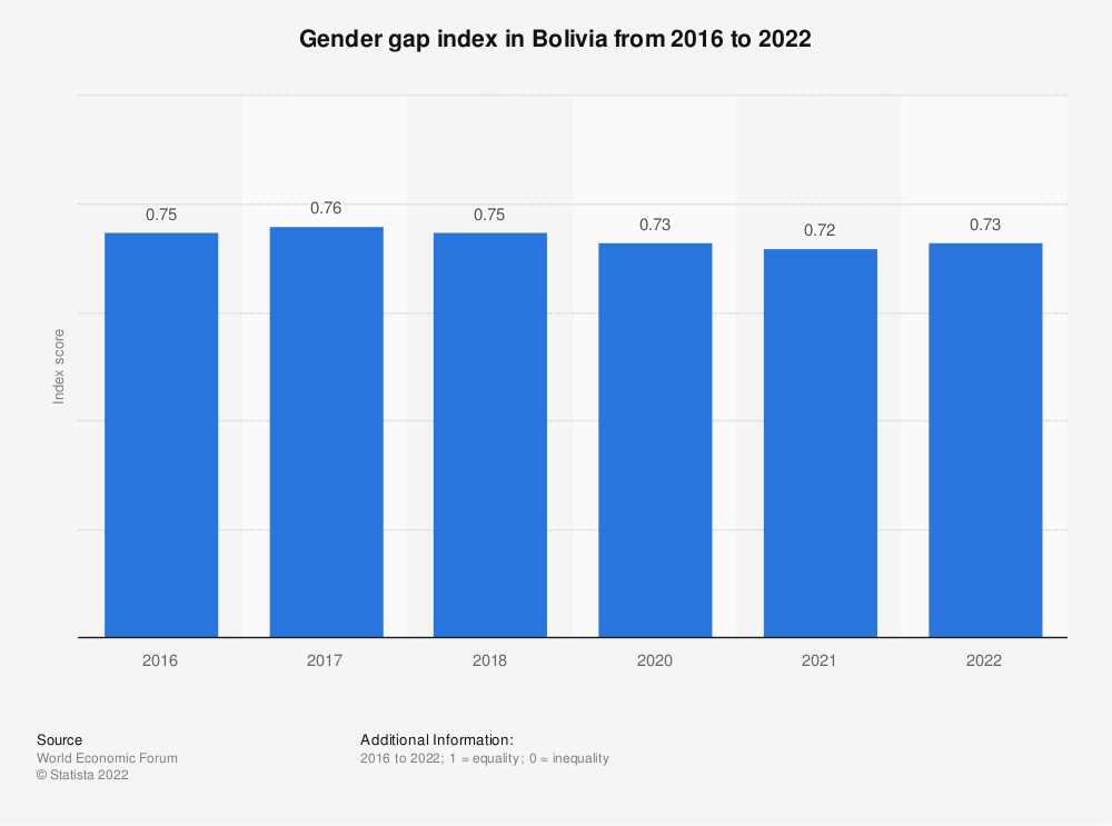Statistic: Gender gap index in Bolivia from 2016 to 2018 | Statista