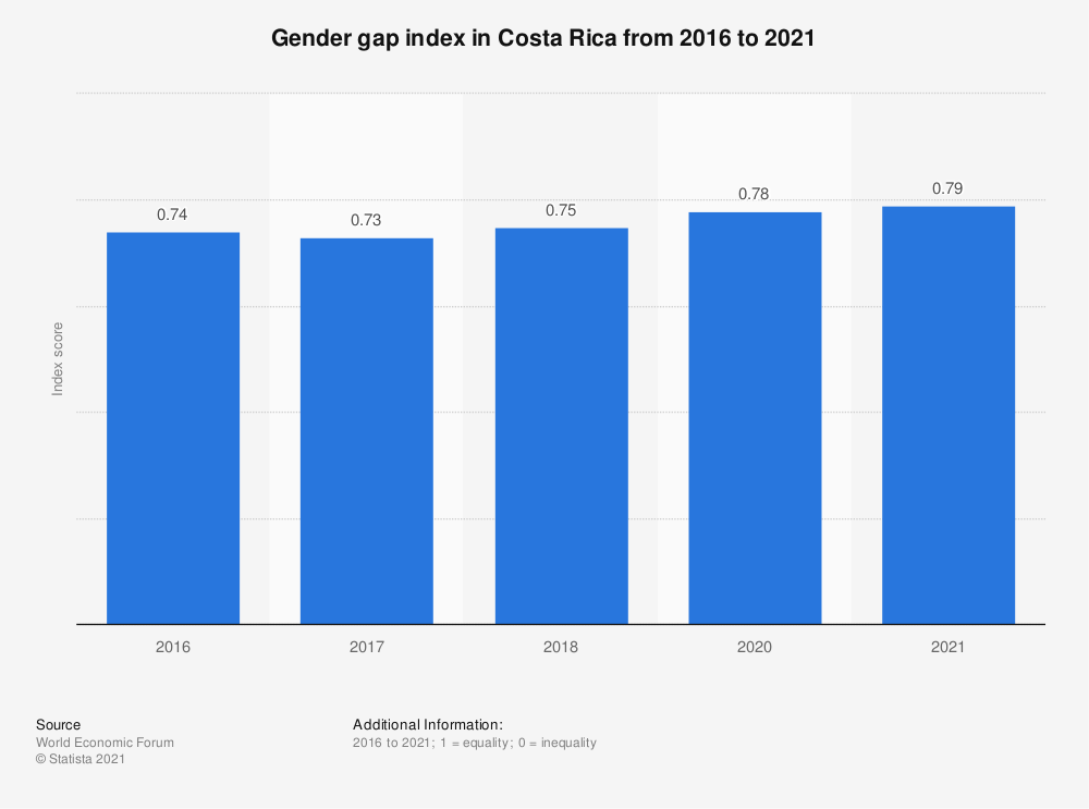 Statistic: Gender gap index in Costa Rica from 2016 to 2020 | Statista