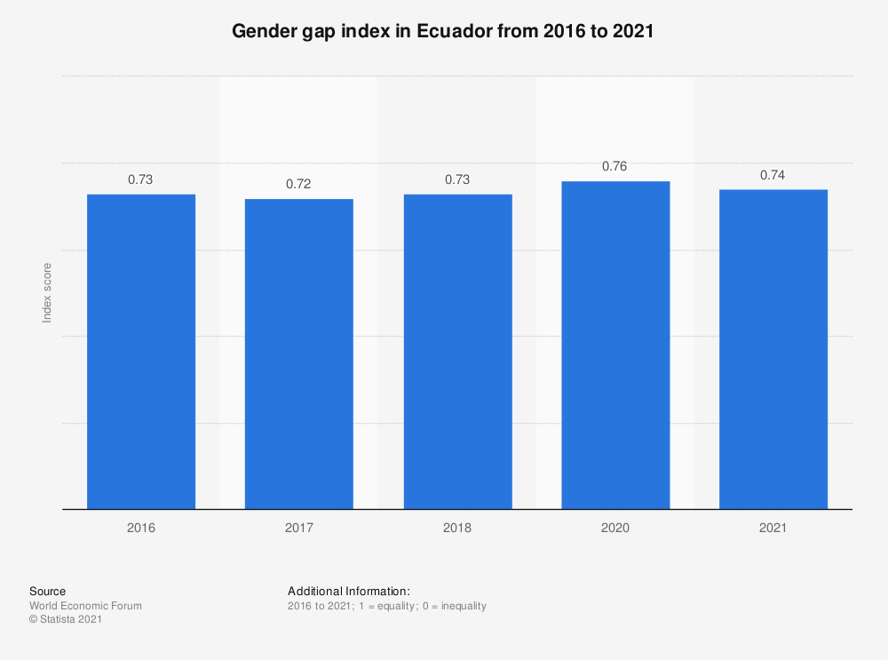Statistic: Gender gap index in Ecuador from 2016 to 2018  | Statista