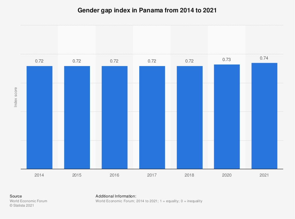 Statistic: Gender gap index in Panama from 2014 to 2020 | Statista